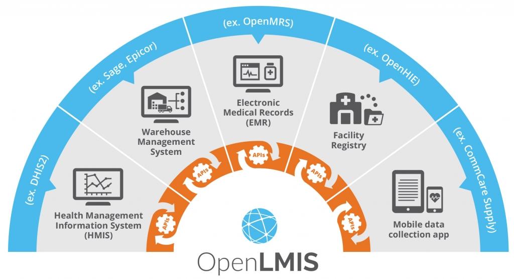 Interoperability Openlmis